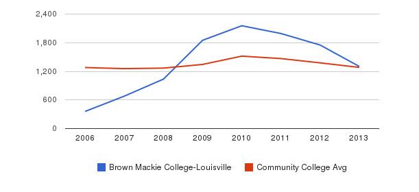 Brown Mackie College-Louisville Total Enrollment&nbsp(2006-2013)