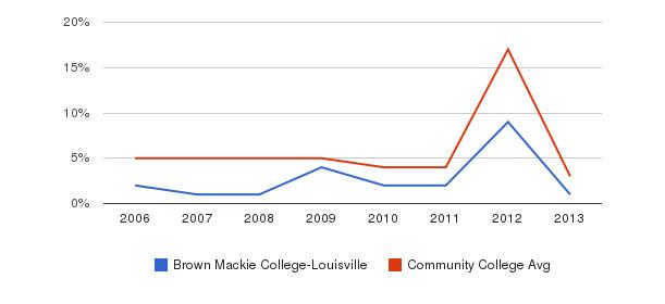 Brown Mackie College-Louisville Unknown&nbsp(2006-2013)