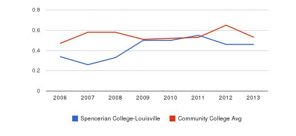 Spencerian College-Louisville Diversity Score&nbsp(2006-2013)