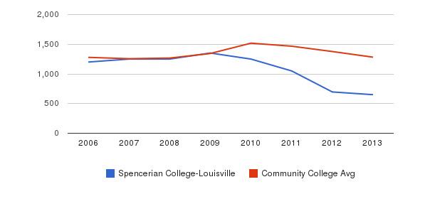 Spencerian College-Louisville Total Enrollment&nbsp(2006-2013)