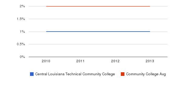 Central Louisiana Technical Community College More&nbsp(2010-2013)