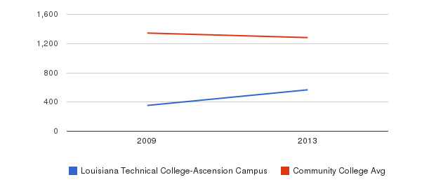 Louisiana Technical College-Ascension Campus Total Enrollment&nbsp(2009-2013)