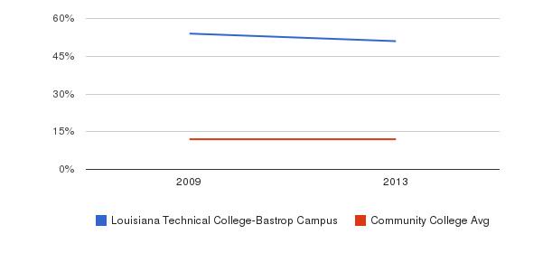 Louisiana Technical College-Bastrop Campus Black&nbsp(2009-2013)