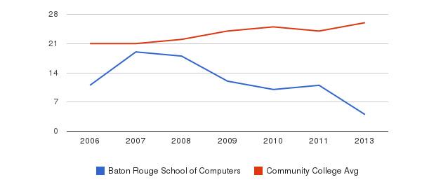 Baton Rouge School of Computers student staff&nbsp(2006-2013)