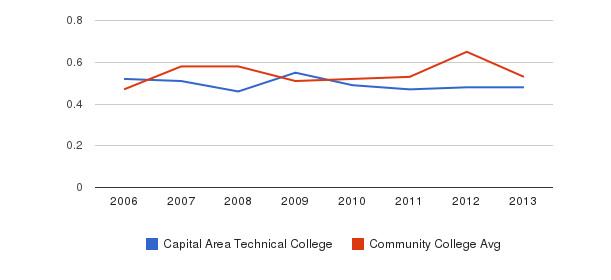 Capital Area Technical College Diversity Score&nbsp(2006-2013)