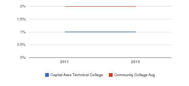 Capital Area Technical College More&nbsp(2011-2013)
