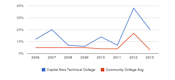 Capital Area Technical College Unknown&nbsp(2006-2013)