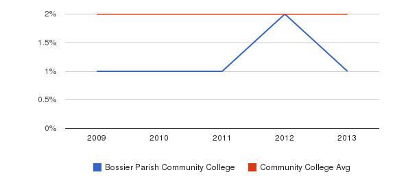 Bossier Parish Community College More&nbsp(2009-2013)