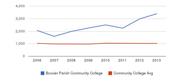 Bossier Parish Community College Part-Time Students&nbsp(2006-2013)