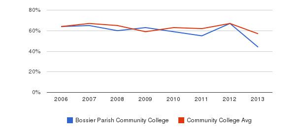 Bossier Parish Community College White&nbsp(2006-2013)