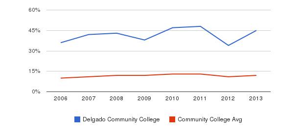 Delgado Community College Black&nbsp(2006-2013)