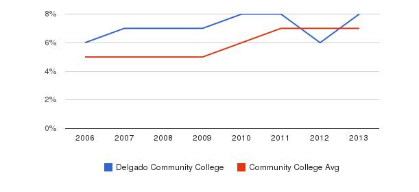 Delgado Community College Hispanic&nbsp(2006-2013)