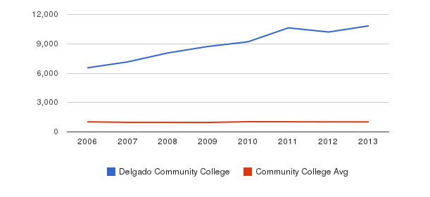 Delgado Community College Part-Time Students&nbsp(2006-2013)