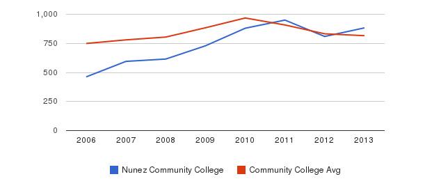 Nunez Community College Full-Time Students&nbsp(2006-2013)