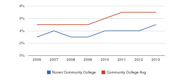 Nunez Community College Hispanic&nbsp(2006-2013)