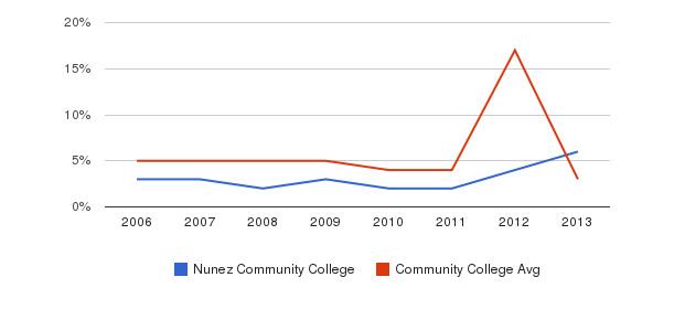 Nunez Community College Unknown&nbsp(2006-2013)