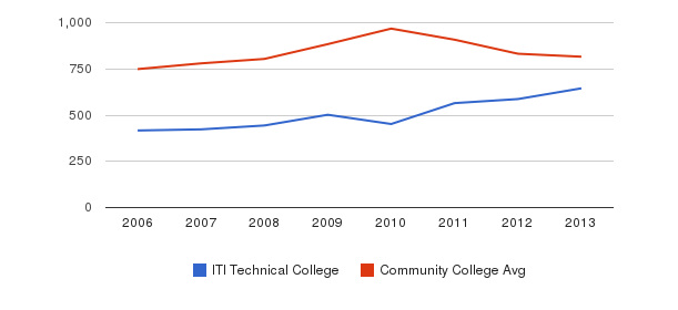 ITI Technical College Full-Time Students&nbsp(2006-2013)