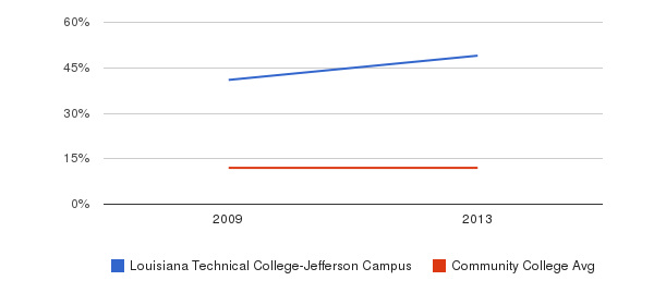 Louisiana Technical College-Jefferson Campus Black&nbsp(2009-2013)