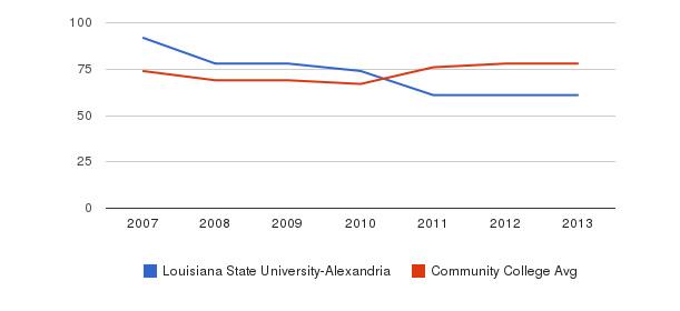 Louisiana State University-Alexandria Percent Admitted&nbsp(2007-2013)