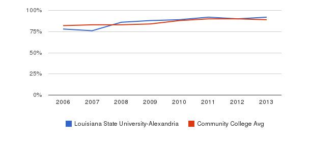 Louisiana State University-Alexandria % Students Receiving Some Financial Aid&nbsp(2006-2013)