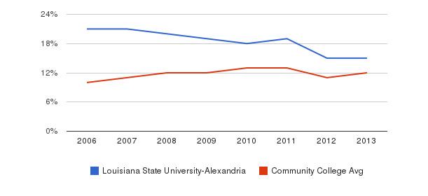 Louisiana State University-Alexandria Black&nbsp(2006-2013)