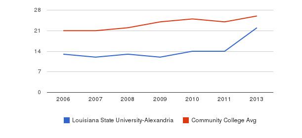 Louisiana State University-Alexandria student staff&nbsp(2006-2013)