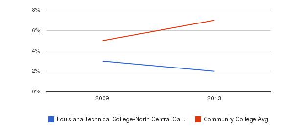 Louisiana Technical College-North Central Campus Hispanic&nbsp(2009-2013)