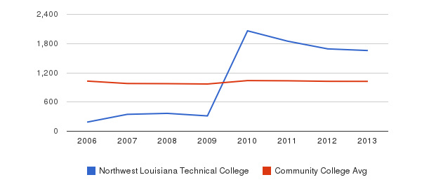 Northwest Louisiana Technical College Part-Time Students&nbsp(2006-2013)