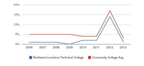 Northwest Louisiana Technical College Unknown&nbsp(2006-2013)
