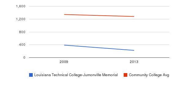 Louisiana Technical College-Jumonville Memorial Total Enrollment&nbsp(2009-2013)