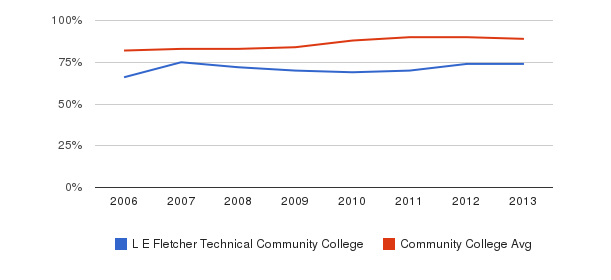 L E Fletcher Technical Community College % Students Receiving Some Financial Aid&nbsp(2006-2013)