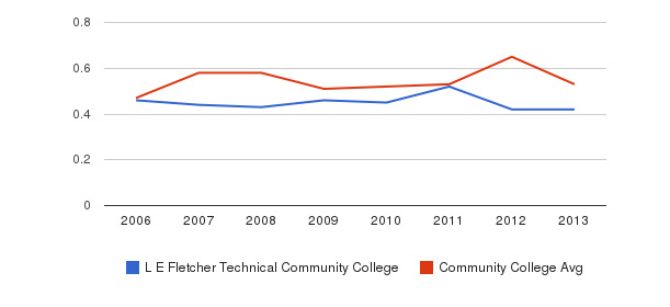 L E Fletcher Technical Community College Diversity Score&nbsp(2006-2013)