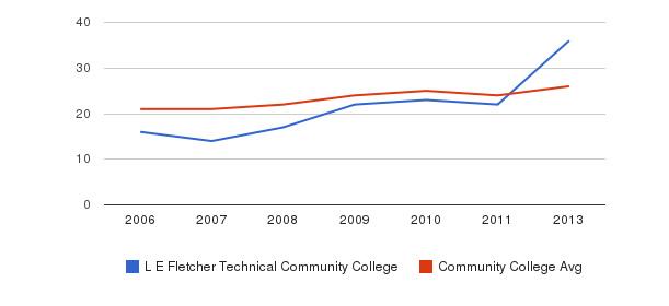 L E Fletcher Technical Community College student staff&nbsp(2006-2013)