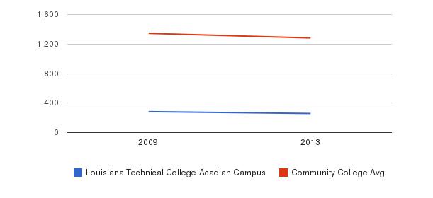 Louisiana Technical College-Acadian Campus Total Enrollment&nbsp(2009-2013)