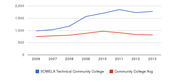 SOWELA Technical Community College Full-Time Students&nbsp(2006-2013)
