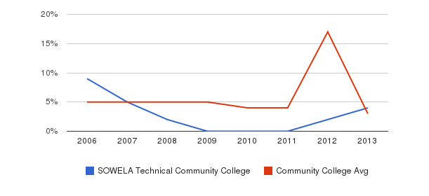 SOWELA Technical Community College Unknown&nbsp(2006-2013)