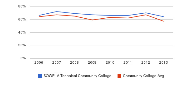 SOWELA Technical Community College White&nbsp(2006-2013)