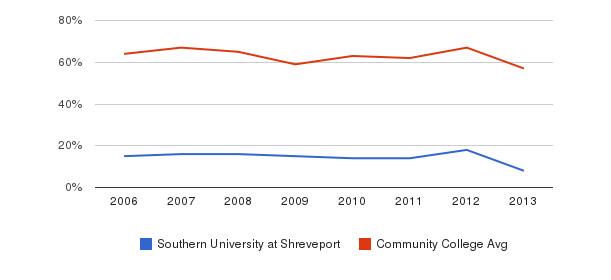 Southern University at Shreveport White&nbsp(2006-2013)