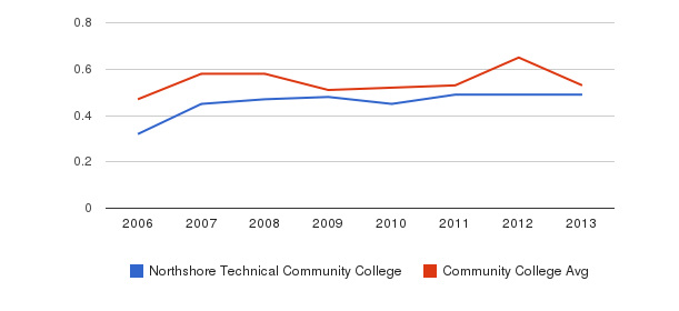 Northshore Technical Community College Diversity Score&nbsp(2006-2013)