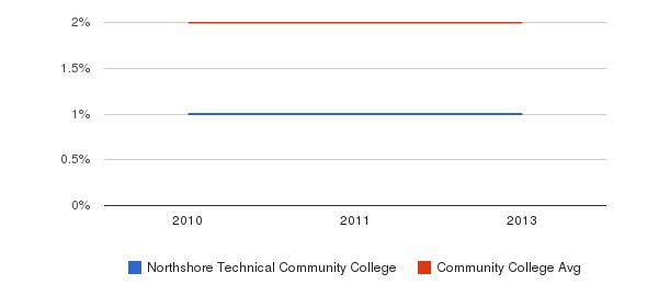 Northshore Technical Community College More&nbsp(2010-2013)