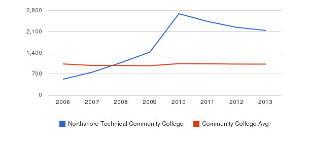 Northshore Technical Community College Part-Time Students&nbsp(2006-2013)