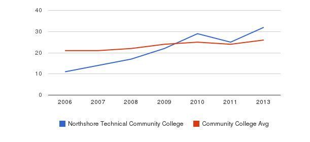 Northshore Technical Community College student staff&nbsp(2006-2013)