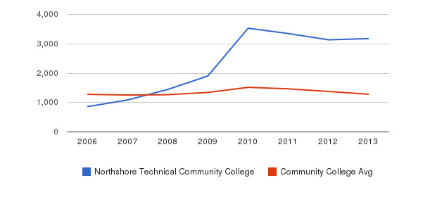 Northshore Technical Community College Total Enrollment&nbsp(2006-2013)