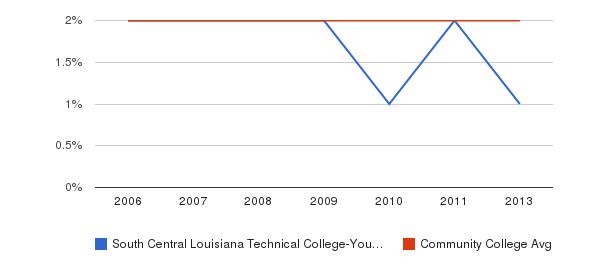 South Central Louisiana Technical College-Young Memorial Campus Asian&nbsp(2006-2013)