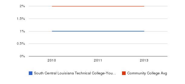 South Central Louisiana Technical College-Young Memorial Campus More&nbsp(2010-2013)