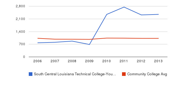 South Central Louisiana Technical College-Young Memorial Campus Part-Time Students&nbsp(2006-2013)
