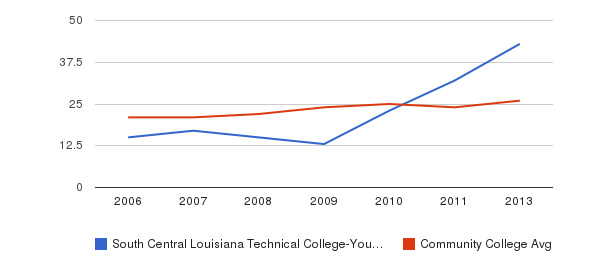 South Central Louisiana Technical College-Young Memorial Campus student staff&nbsp(2006-2013)
