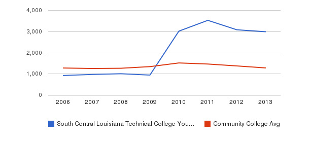 South Central Louisiana Technical College-Young Memorial Campus Total Enrollment&nbsp(2006-2013)