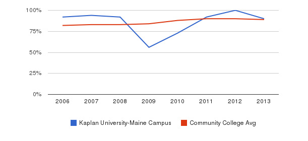 Kaplan University-Maine Campus % Students Receiving Some Financial Aid&nbsp(2006-2013)