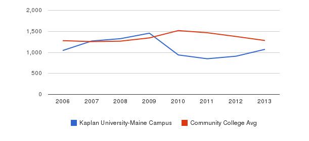 Kaplan University-Maine Campus Total Enrollment&nbsp(2006-2013)